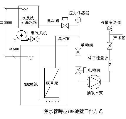 同时集水管路上应设置随泵启停而开闭的电动阀(电磁阀).